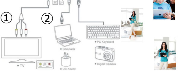 ipadコネクションキット接続方法